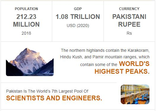 Fast Facts of Pakistan