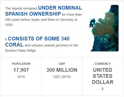 Fast Facts of Palau
