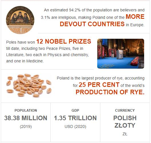 Fast Facts of Poland