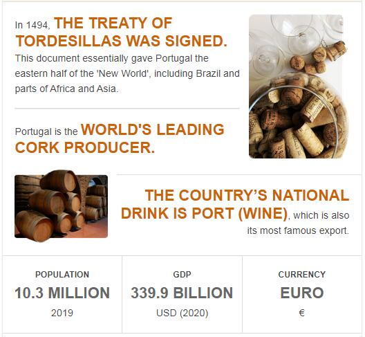 Fast Facts of Portugal