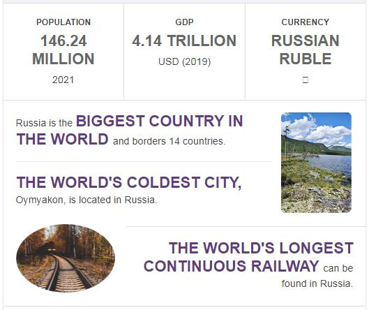 Fast Facts of Russia