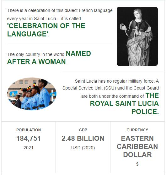 Fast Facts of Saint Lucia