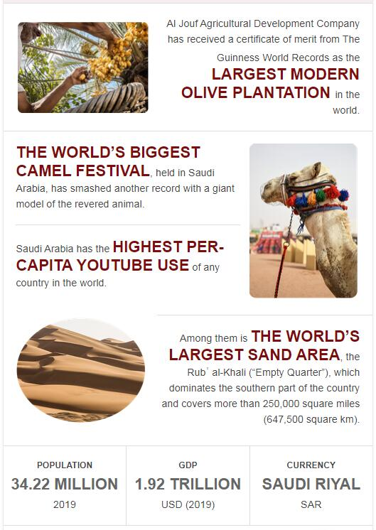 Fast Facts of Saudi Arabia