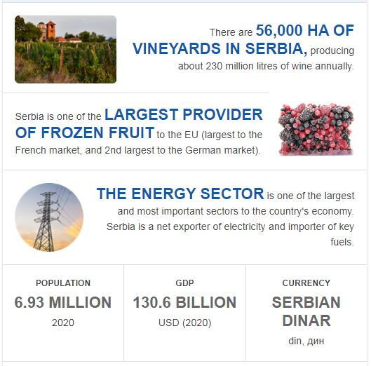Fast Facts of Serbia