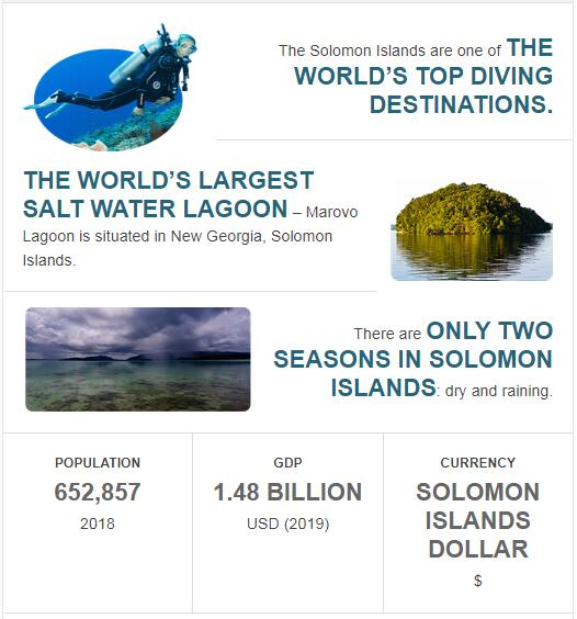 Fast Facts of Solomon Islands