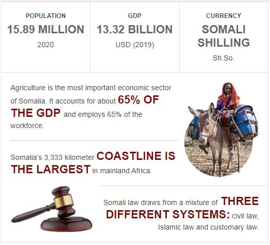 Fast Facts of Somalia