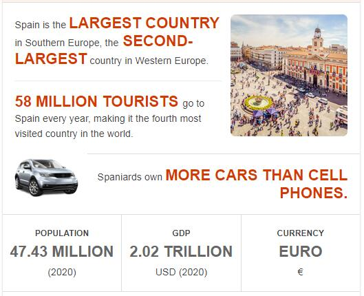 Fast Facts of Spain