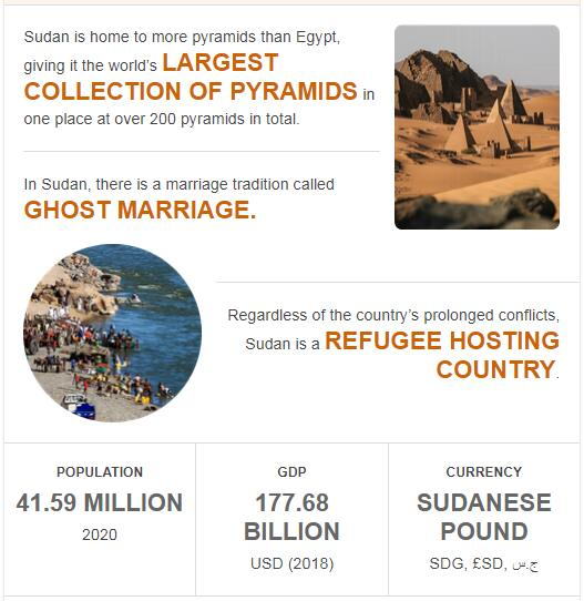 Fast Facts of Sudan