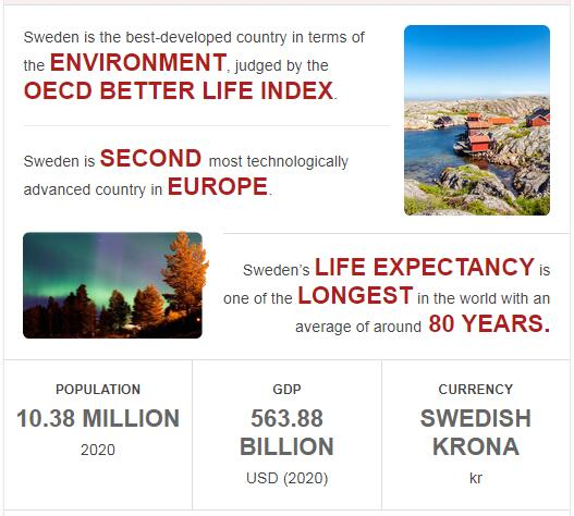 Fast Facts of Sweden