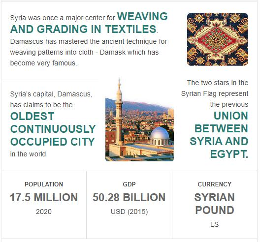 Fast Facts of Syria