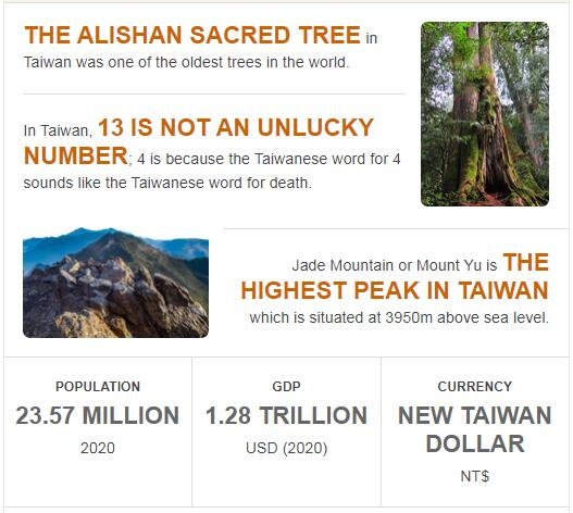 Fast Facts of Taiwan