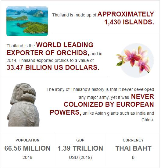 Fast Facts of Thailand