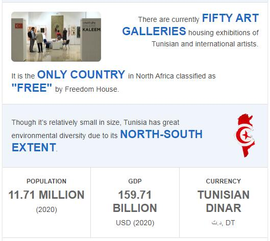 Fast Facts of Tunisia