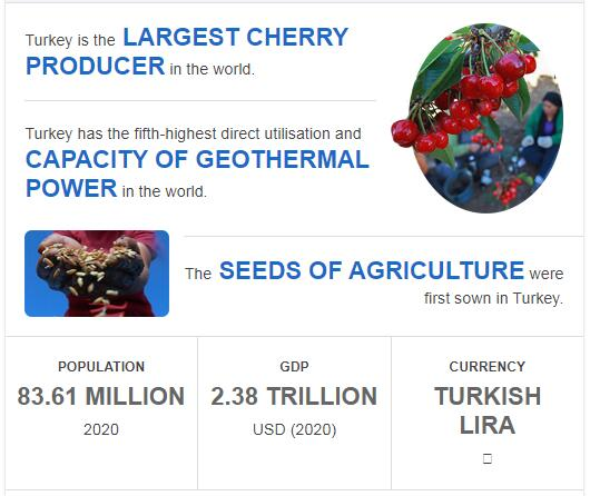 Fast Facts of Turkey