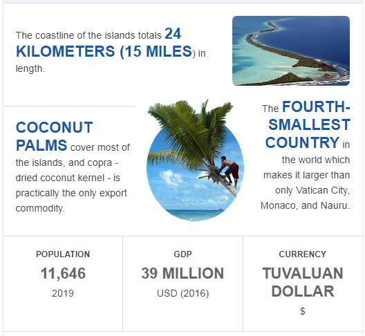 Fast Facts of Tuvalu