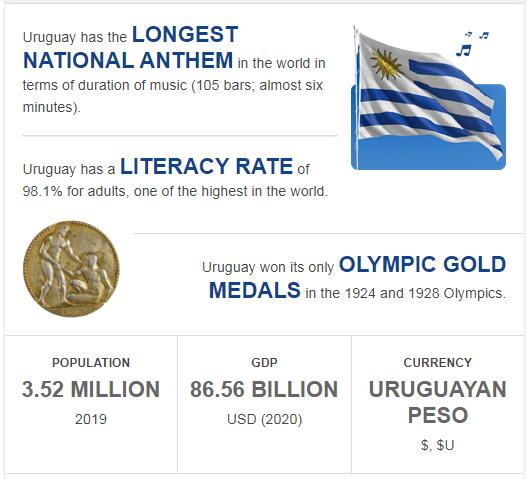 Fast Facts of Uruguay