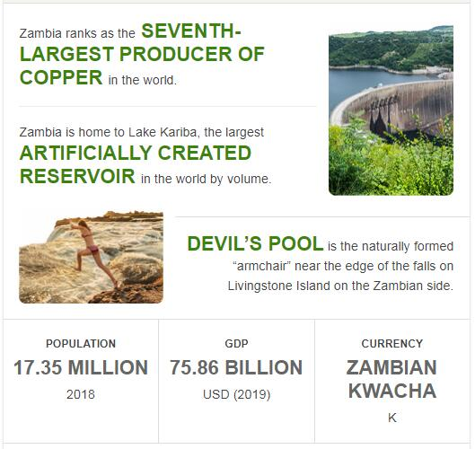 Fast Facts of Zambia